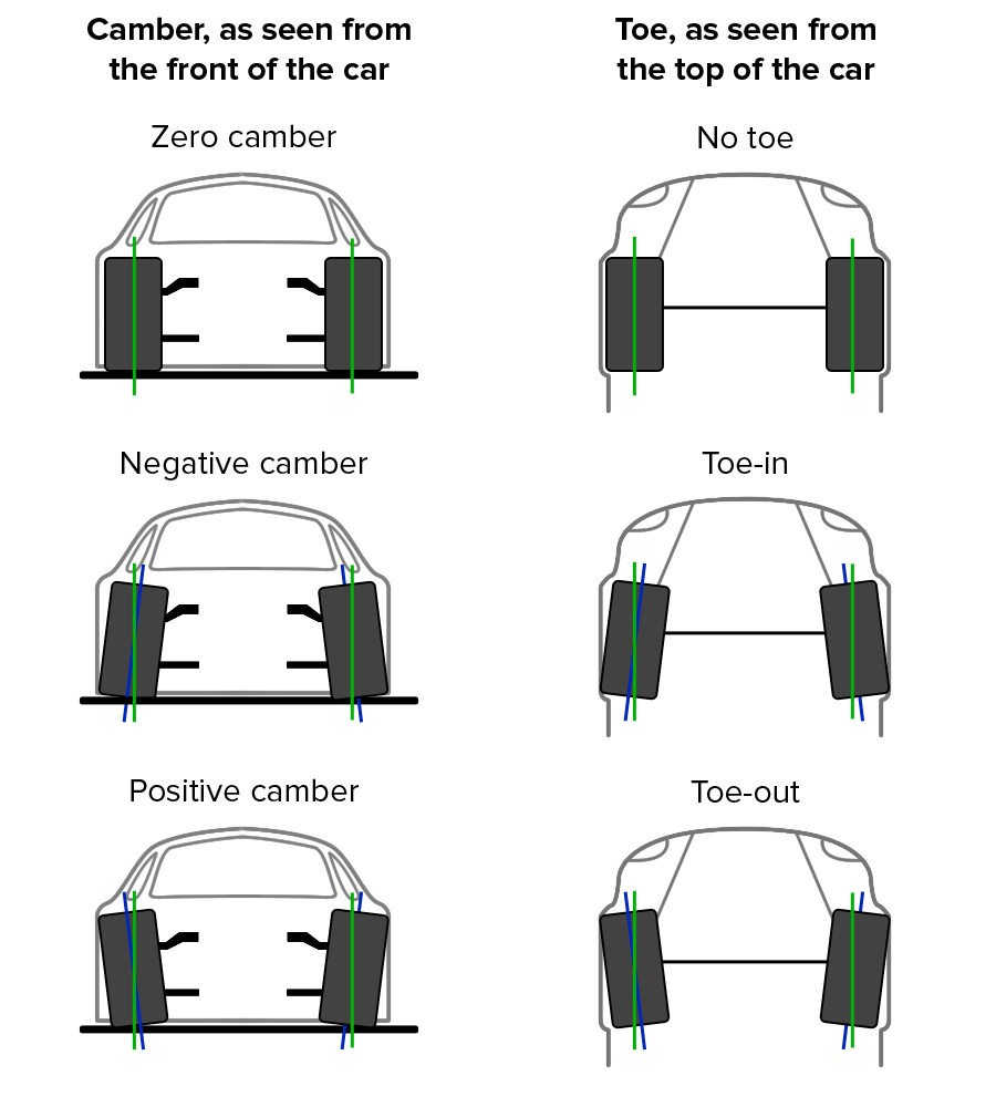 Image Result For Car Wheel Alignment