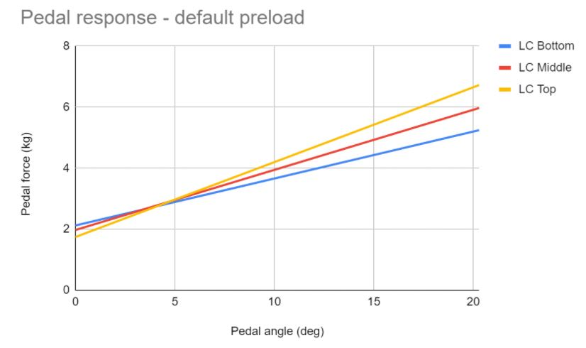 vrs pedals, directforce pro